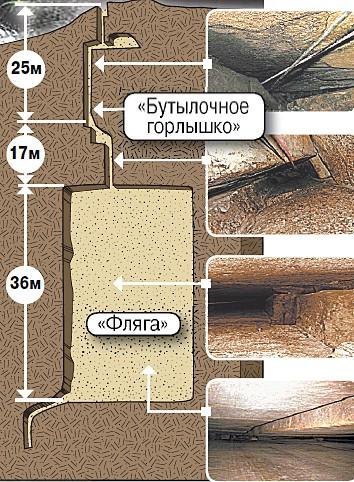 Схема Баксанской шахты