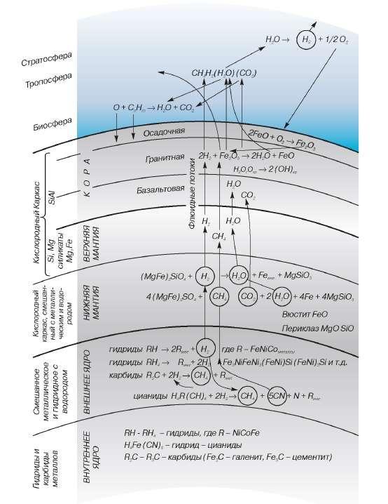 Геохимическая модель Земли