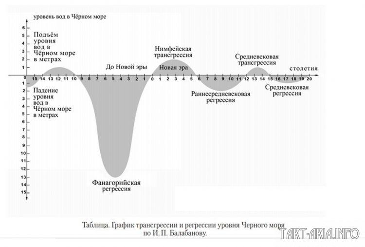 Krymský most a série katastrof z konce 15. století Николай Андреев
