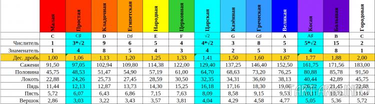 Ряд саженей при См=91,5 см