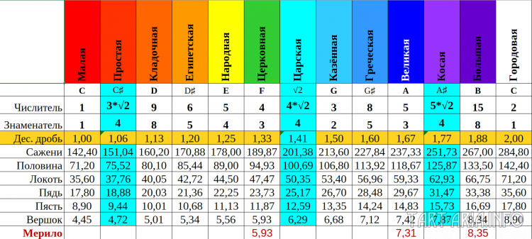 Сопоставление строя по вавилонам и размеров новгородского мерила