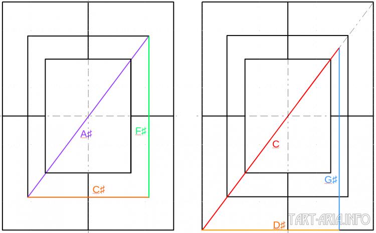 Трезвучия а) C♯-F♯-A♯ б) D♯-G♯-C