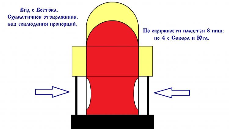 Схема храма, вид с Востока