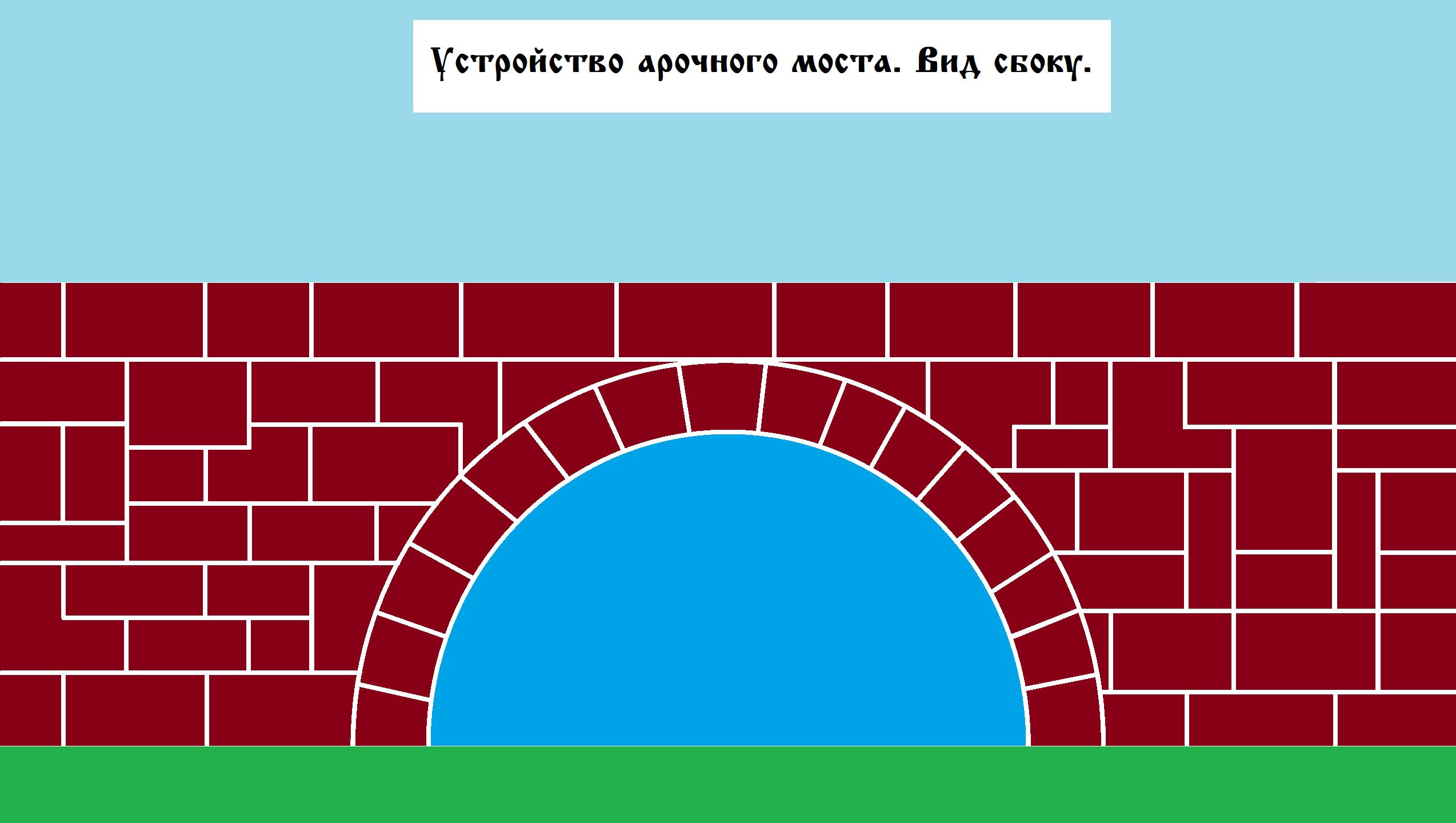 Устройство арочного моста. Вид сбоку